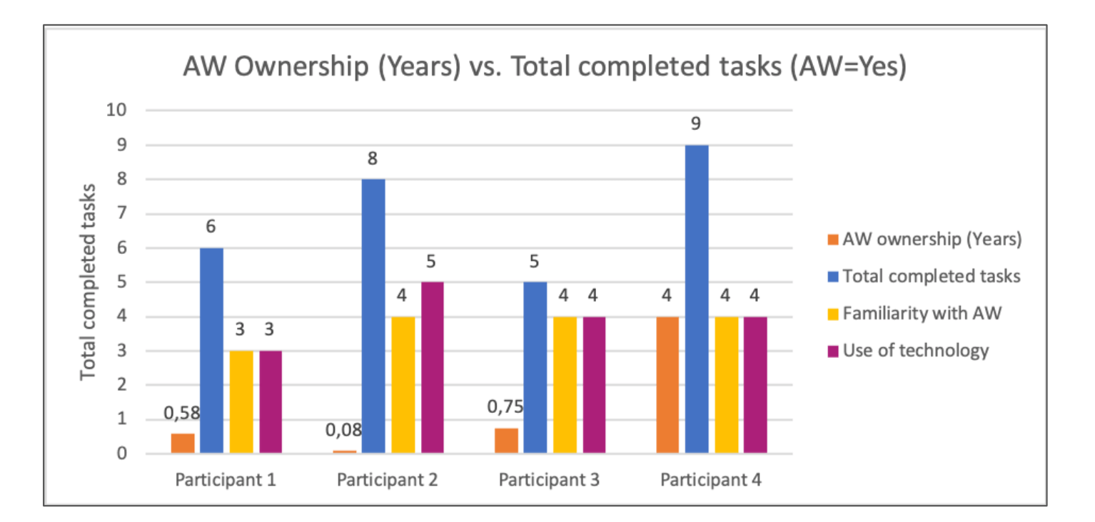 Master Thesis - AW Ownership vs total completed tasks