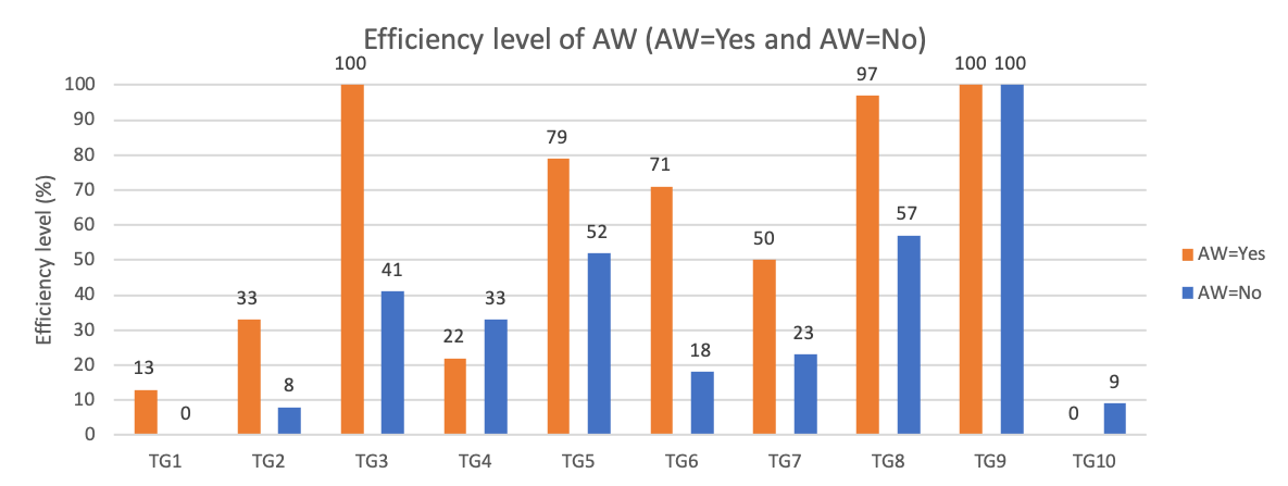 Master Thesis – Efficiency (Both groups)