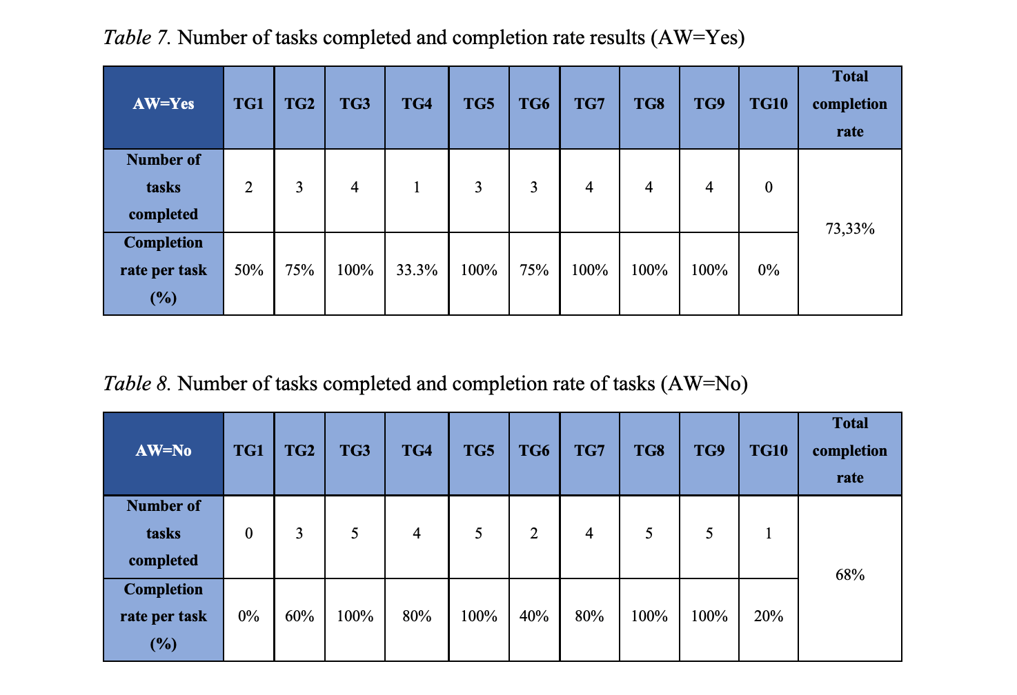 Master Thesis – Percent of task completion both groups